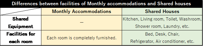 Differences between facilities of Monthly accommodations and Shared houses.png