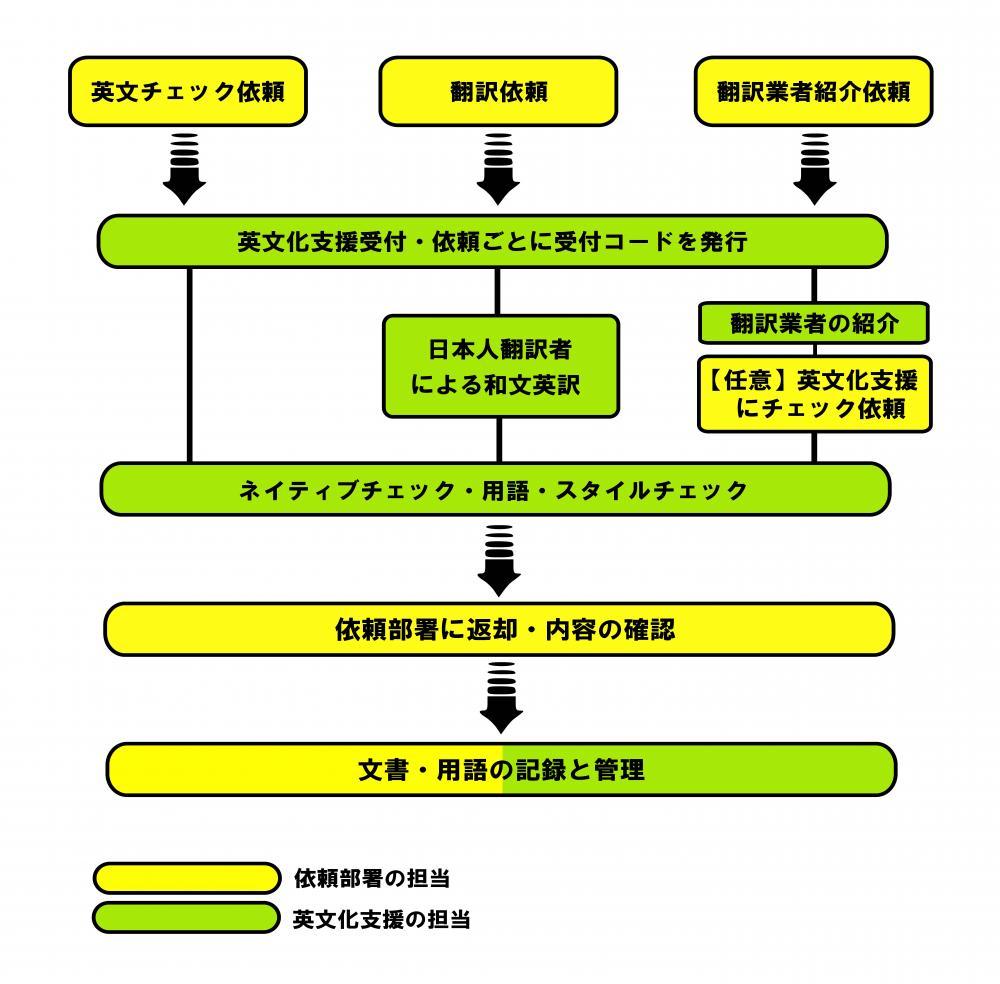 英文科支援HPフローチャート.jpg
