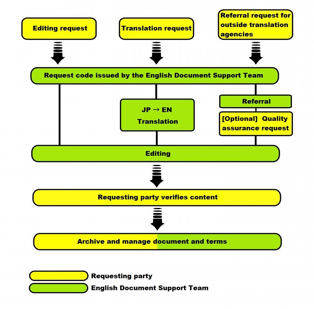workflow graph